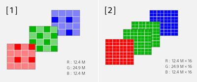 Prise de vue multiple Pixel Shift