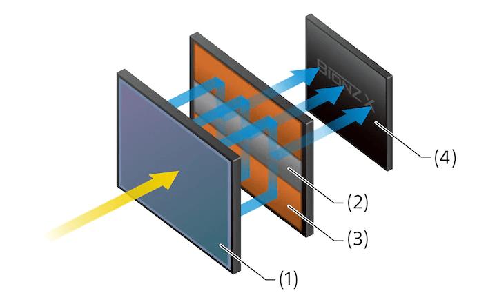 Capteur CMOS empilé à mémoire intégrale plein format